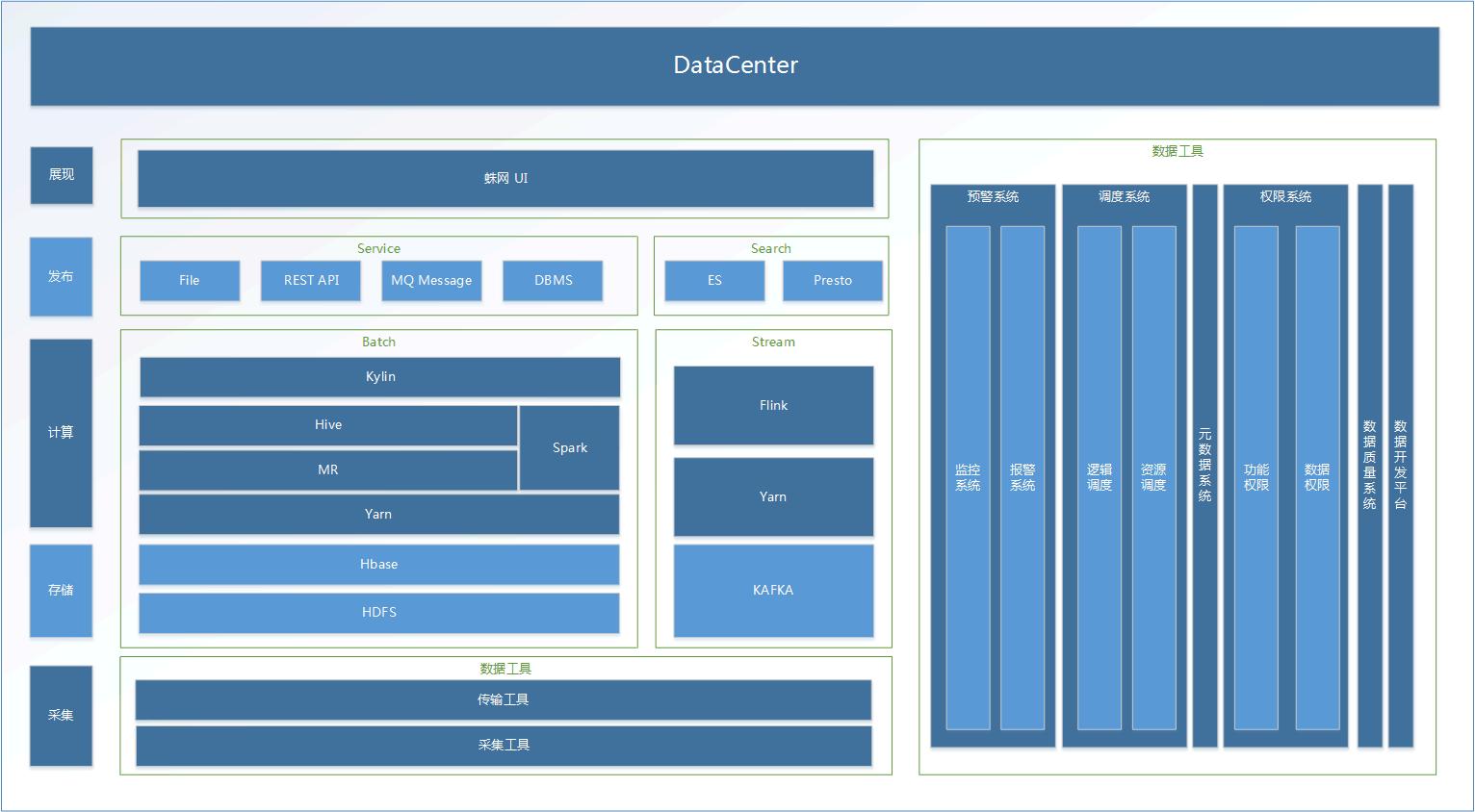 DataCenter架构图